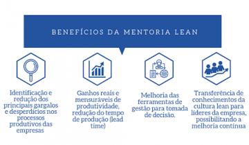 benefícios-da-metodologia-lean-infográfico
